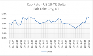 Cap Rates v. Interest Rates Delta